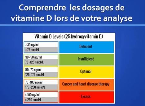 Comprendre les dosages en vitamine D